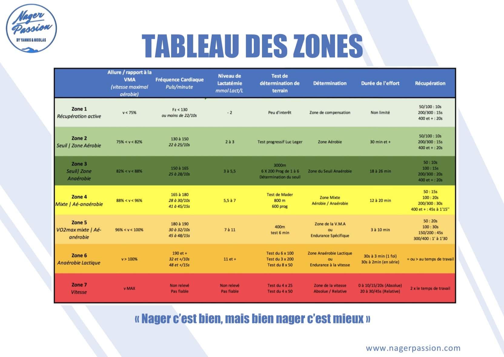 Tableau des zones de travail